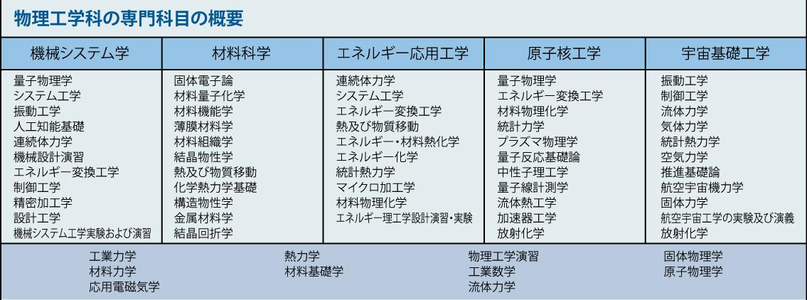 物理工学科HP01.jpg